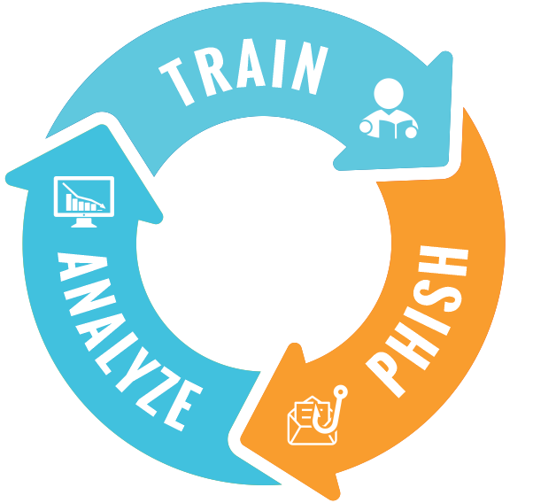 Analyze Train Phish